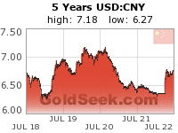GoldSeek.com provides you with the information to make the right decisions on your USDCNY 5 Year investments