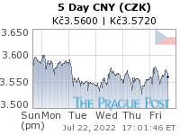 CNY (CZK) 5 Day