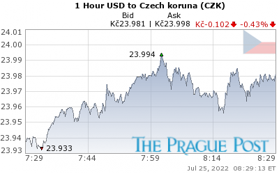 USD:CZK 1 Hour