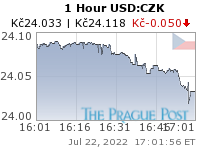 GoldSeek.com provides you with the information to make the right decisions on your USDCZK 1 Hour investments
