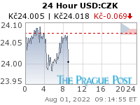 USD:CZK 24 Hour