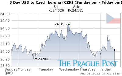 GoldSeek.com provides you with the information to make the right decisions on your USDCZK 5 Day investments