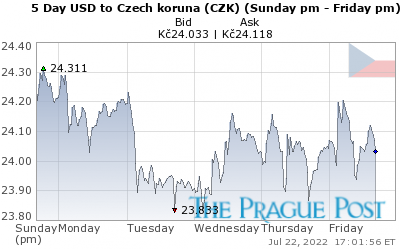 USD:CZK 5 Day