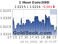GoldSeek.com provides you with the information to make the right decisions on your EuroUSD 1 Hour investments