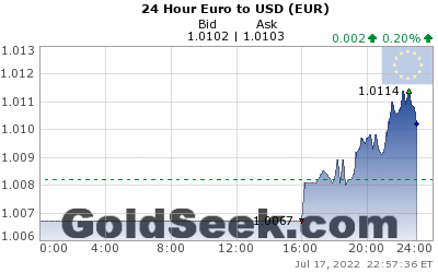 GoldSeek.com provides you with the information to make the right decisions on your EuroUSD 24 Hour investments