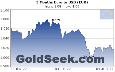 GoldSeek.com provides you with the information to make the right decisions on your EUR 3 Month investments