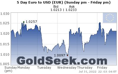 Live 5 Day Euro Index Chart