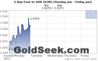 GoldSeek.com provides you with the information to make the right decisions on your EUR 5 Day investments