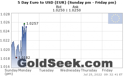 GoldSeek.com provides you with the information to make the right decisions on your EuroUSD 5 Day investments