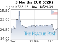 GoldSeek.com provides you with the information to make the right decisions on your EUR CZK 3 Month investments