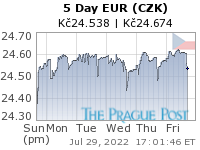 GoldSeek.com provides you with the information to make the right decisions on your EUR CZK 5 Day investments
