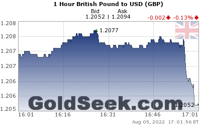 GoldSeek.com provides you with the information to make the right decisions on your GBPUSD 1 Hour investments