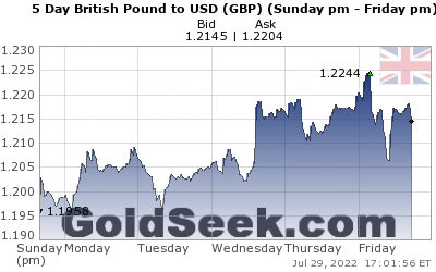 GoldSeek.com provides you with the information to make the right decisions on your GBPUSD 5 Day investments
