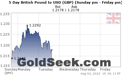 GBP:USD 5 Day