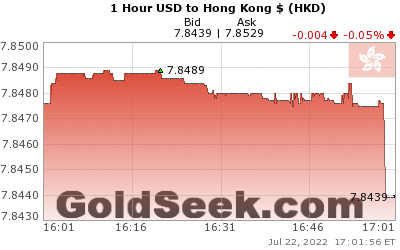 GoldSeek.com provides you with the information to make the right decisions on your USDHKD 1 Hour investments