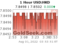 USD:HKD 1 Hour