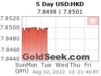 GoldSeek.com provides you with the information to make the right decisions on your USDHKD 5 Day investments