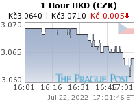 GoldSeek.com provides you with the information to make the right decisions on your HKD CZK 1 Hour investments