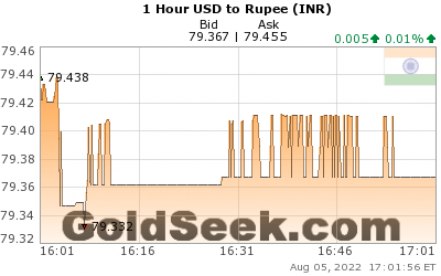 GoldSeek.com provides you with the information to make the right decisions on your USDINR 1 Hour investments