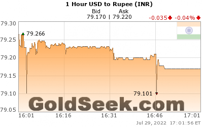 USD:INR 1 Hour
