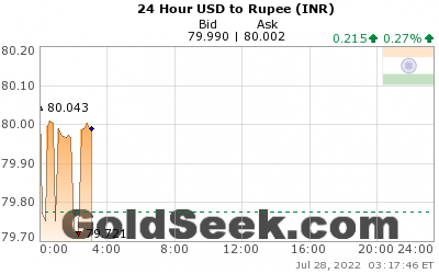 GoldSeek.com provides you with the information to make the right decisions on your USDINR 24 Hour investments