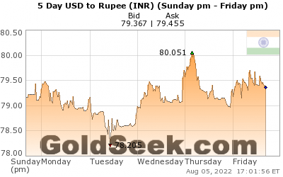 GoldSeek.com provides you with the information to make the right decisions on your USDINR 5 Day investments