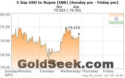 USD:INR 5 Day
