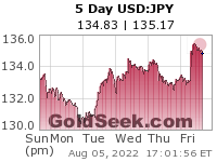 GoldSeek.com provides you with the information to make the right decisions on your USDJPY 5 Day investments