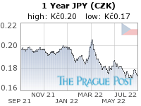 GoldSeek.com provides you with the information to make the right decisions on your JPY CZK 1 Year investments