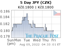 GoldSeek.com provides you with the information to make the right decisions on your JPY CZK 5 Day investments