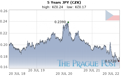 GoldSeek.com provides you with the information to make the right decisions on your JPY CZK 5 Year investments