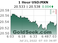 GoldSeek.com provides you with the information to make the right decisions on your USDMXN 1 Hour investments