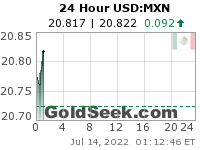 GoldSeek.com provides you with the information to make the right decisions on your USDMXN 24 Hour investments