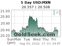 GoldSeek.com provides you with the information to make the right decisions on your USDMXN 5 Day investments