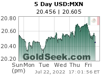 USD:MXN 5 Day