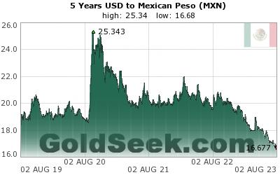 Mexican Peso USDMXN Chart