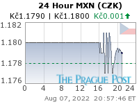 GoldSeek.com provides you with the information to make the right decisions on your MXN CZK 24 Hour investments