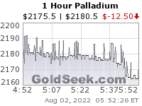 GoldSeek.com provides you with the information to make the right decisions on your Palladium 1 Hour investments