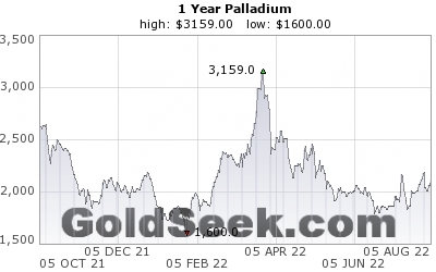 GoldSeek.com provides you with the information to make the right decisions on your Palladium 1 Year investments