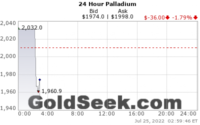 Live 24 Hour Palladium Index Chart