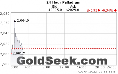 GoldSeek.com provides you with the information to make the right decisions on your Palladium 24 Hour investments