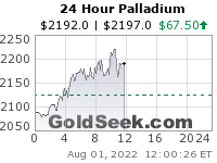 Live Spot Palladium Chart