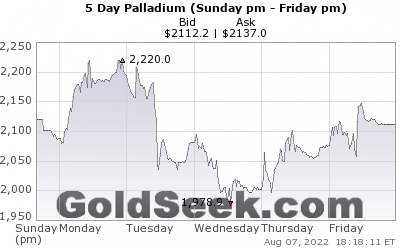 Live 5 Day Palladium Index Chart