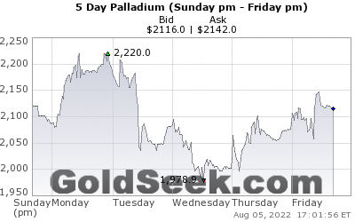 GoldSeek.com provides you with the information to make the right decisions on your Palladium 5 Day investments