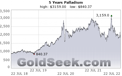GoldSeek.com provides you with the information to make the right decisions on your Palladium 5 Year investments