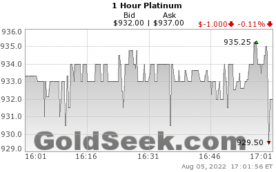 Platinum hourly live chart