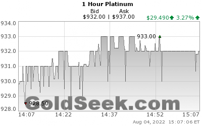 GoldSeek.com provides you with the information to make the right decisions on your Platinum 1 Hour investments