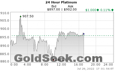 GoldSeek.com provides you with the information to make the right decisions on your Platinum 24 Hour investments
