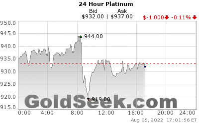 Live 24 Hour Platinum Index Chart