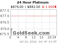 Live Spot 24 hour Platinum Price